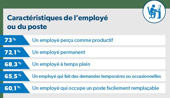 caractéristiques de l'employé