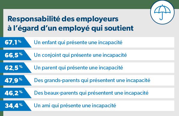 Responsabilité des employeurs